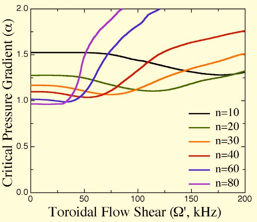 Effect of Strong Toroidal Flow Shear in the Edge Region Flow Shear Does Not Dramatically Impact Critical Gradient