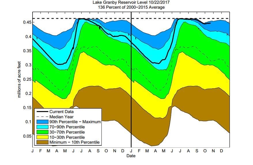 The graphs shown below are plots of reservoir volumes over the past full year and current year to date (black).