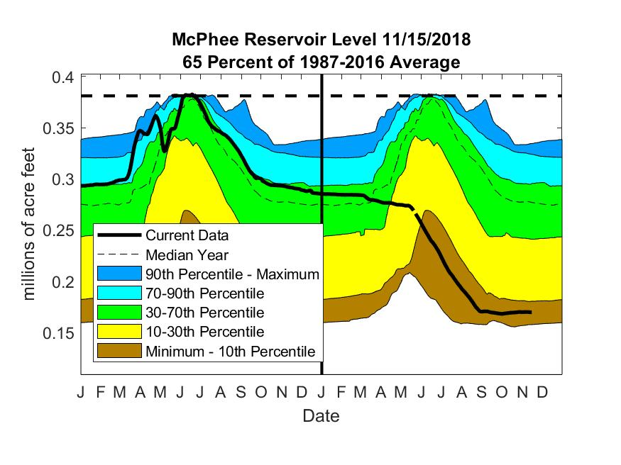 past 30 years. The data are obtained from the Bureau of Reclamation.