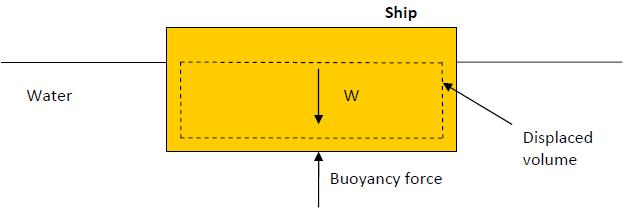 The magnitude of the buoyancy force is the weight of the fluid displaced by the body. Fbuoyancy = ρ fluid g V body where Vbody is the volume of the portion of the body immersed in the fluid.