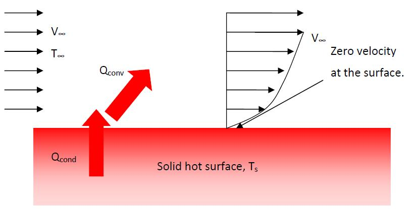 i.e. the rise of warmer fluid and fall the cooler fluid. Whereas in forced convection, the fluid is forced to flow over a surface or in a tube by external means such as a pump or fan.