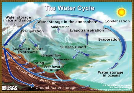 Apply What You Have Learned The hydrologic cycle (water cycle) involves the continuous circulation of water between the Earth s land surface and atmosphere and is driven by the sun s energy (Figure