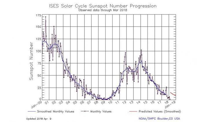 Sun activity: The sun had been fairly active for a few years but reached a peak a couple of years ago and is forecast to decline in activity in the coming years.