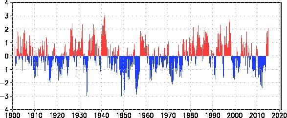Pacific Decadal Oscillation ( PDO ): This oscillation as the name implies, tends to last for a decade or longer, actually around 20-25 years.