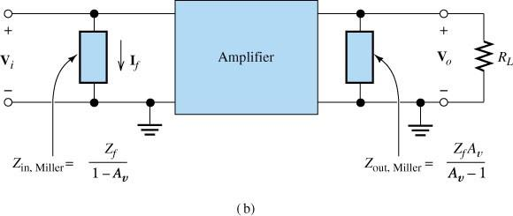 The Miller Effect Consider the situation that an impedance is connected between input and output of an amplifier The same current flows from (out) the top input terminal if an impedance Z in, Miller