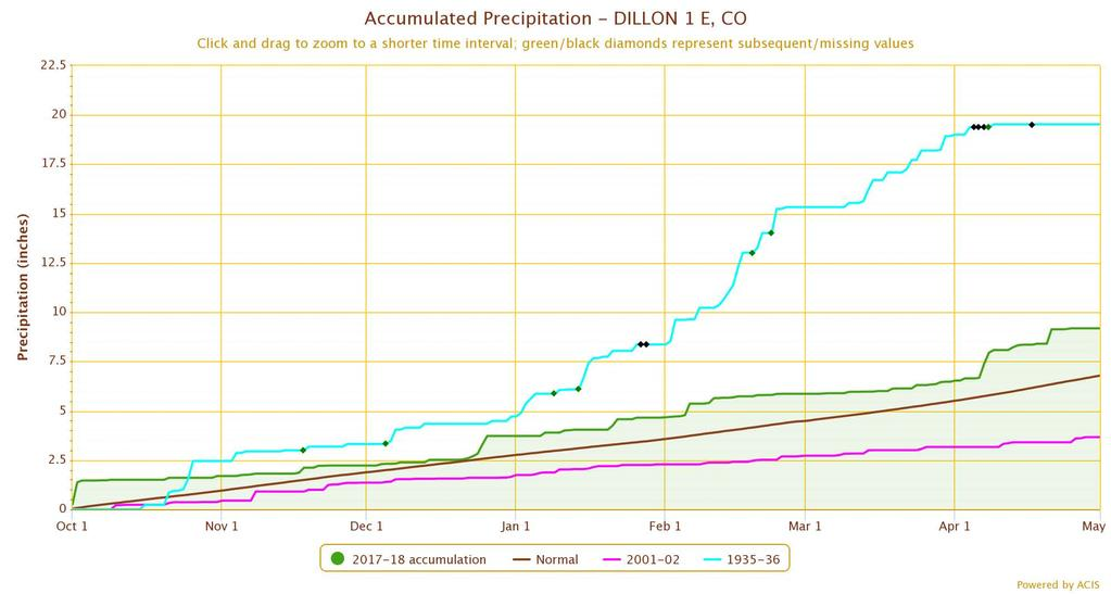 Water-year precip: Dillon (wettest) This year Average