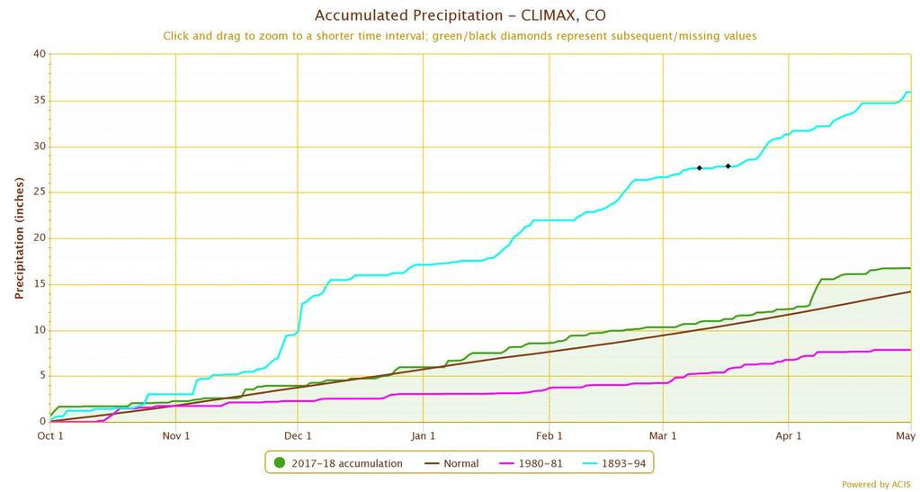 Water-year precip: Climax (wettest) This year Average