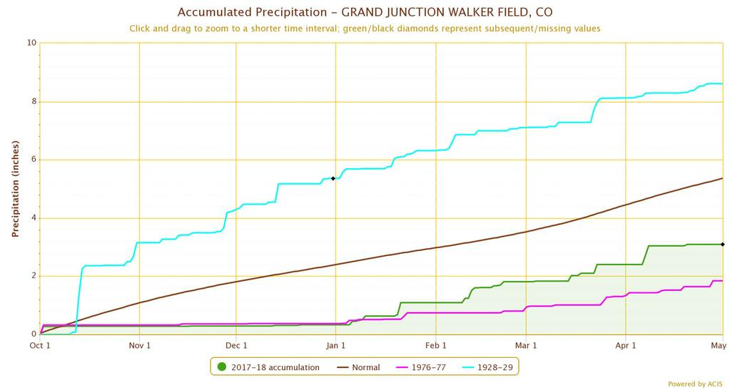 Water-year precip: Grand Junction (wettest) Average This