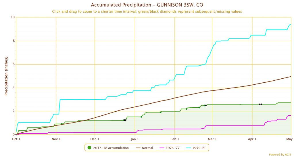 Water-year precip: Gunnison (wettest) Average This year
