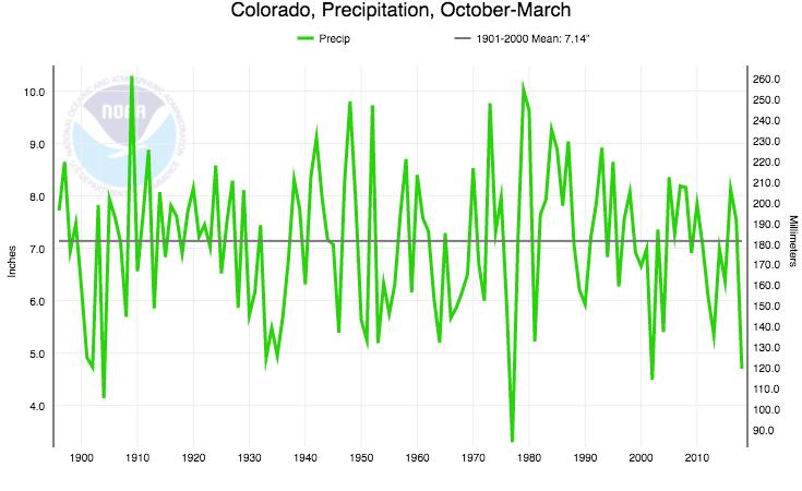 Statewide precipitation, October - March 1976-77
