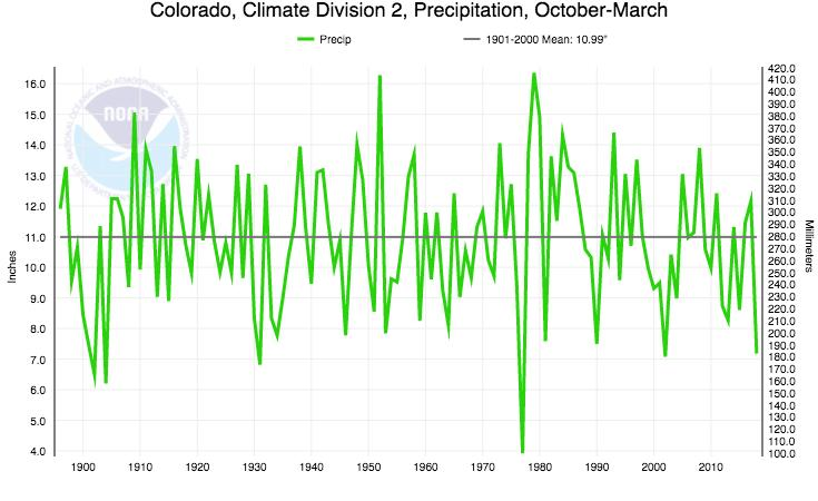 Colorado basin precipitation, October - March 1976-77 6th-driest Oct-March
