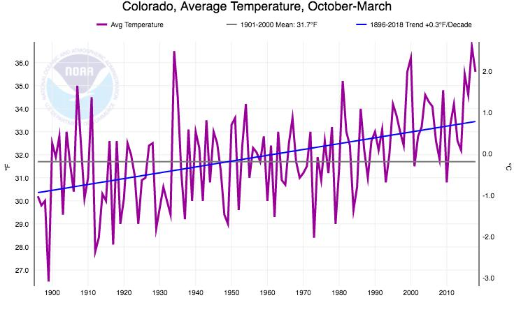 Statewide average temperature, October - March Fifth-warmest Oct-March on record