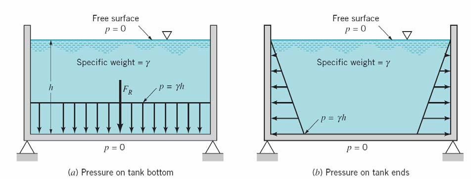 Chapter 3 - Hydrostatic force on a submerged plane surface HYDROSTATIC FORCE ON A SUBMERGED PLANE SURFACE When a surface is submerged in a fluid, forces develop on the surface due to the fluid.