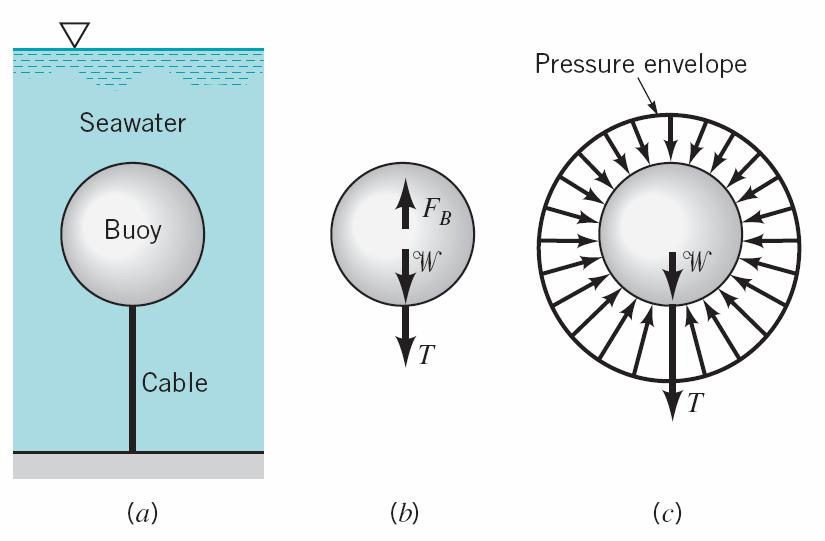 Chapter 4 Buoyancy, Floatation and Stability Example A spherical buoy has a diameter of 1.5 m, weighs 8.50 kn, and is anchored to the seafloor with a cable as is shown in Figure 2(a).